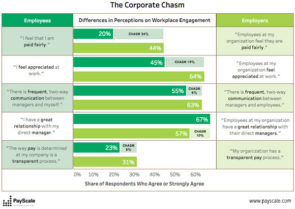 PayScale Research Shows Compensation Strategies Can Significantly