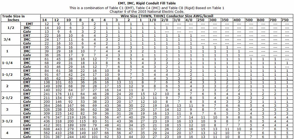 Nec pipe fill table nec conduit fill table conduit fill table fill nec wire fill tables emt wire center u2022 rh dododeli co conduit fill capacity chart belden cable conduit fill chart sc 1 st wire center keyboard keysfo Gallery