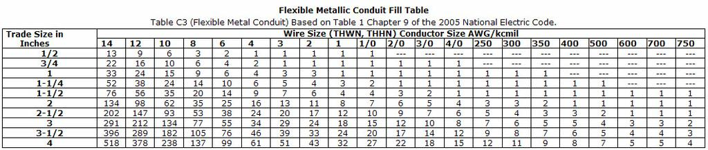 Conduit Fill Chart  Sample Ideas