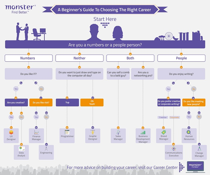 A beginner\u0027s guide to choosing the right career Infographic - Job