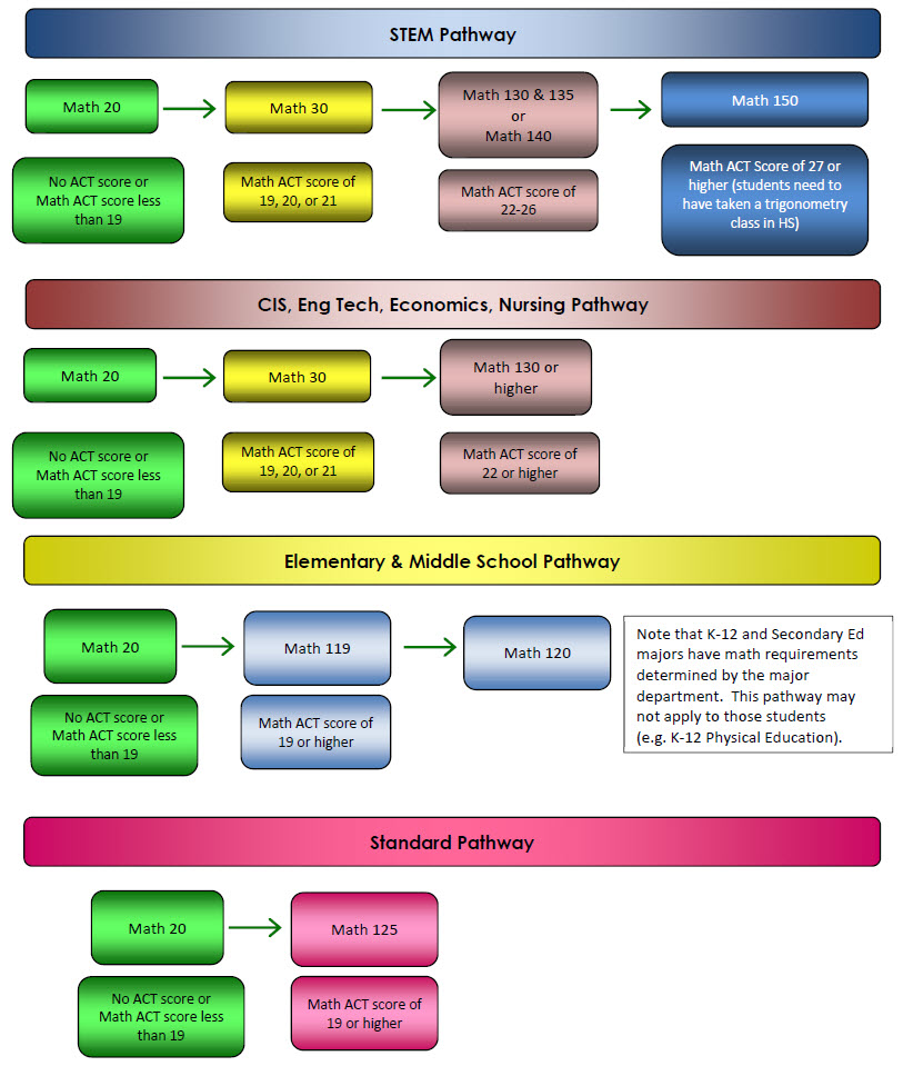 MSSU - Mathematics Placement System