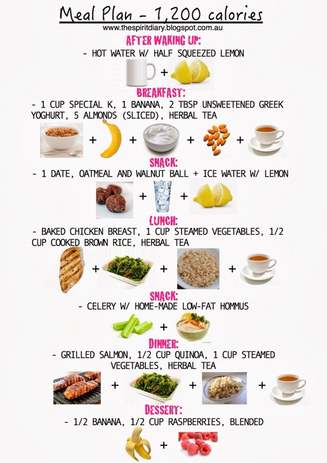 Musely - sample meal planning