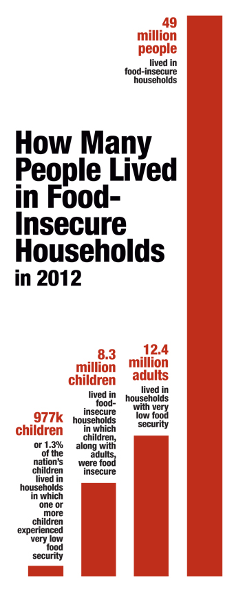 State Anti-Hunger Efforts Limited without Federal Support