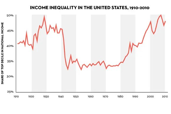 Piketty\u0027s Inequality Story in Six Charts The New Yorker
