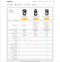 Keurig Comparison Chart - Comparison tables for products ...