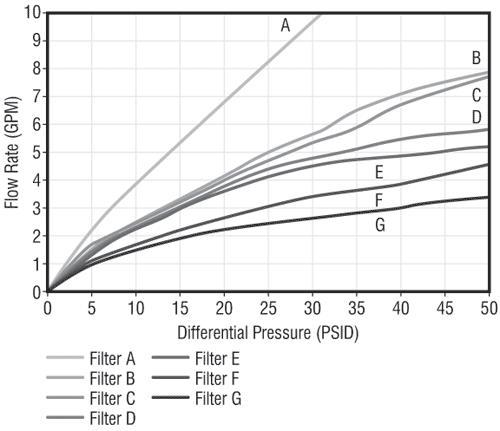 fram g1 fuel filter specifications