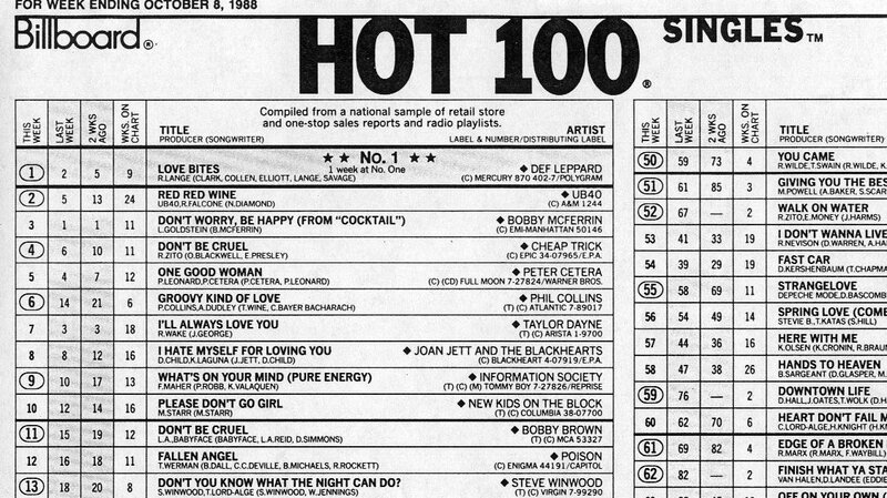 100 And Single How The Hot 100 Became America\u0027s Hit Barometer  The