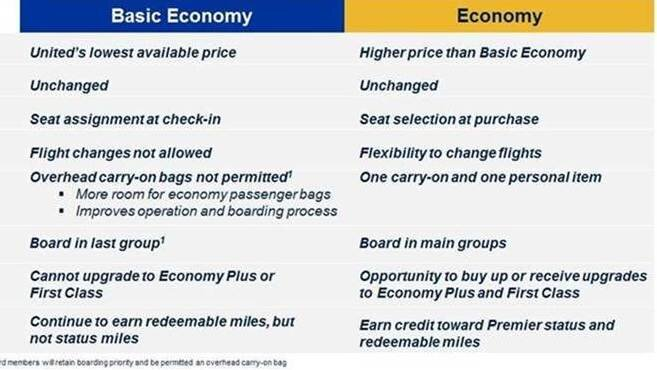 United\u0027s Basic Economy Fare Aims To Compete With Discount Airlines  NPR