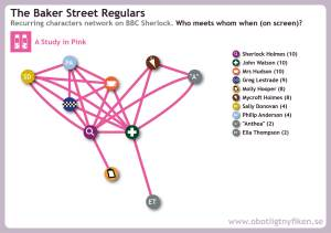 Network map for recurring characters in A Study in Pink