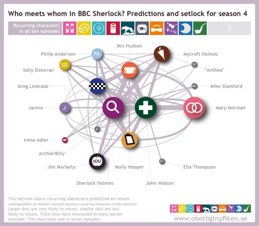 Network-predictions-setlock12