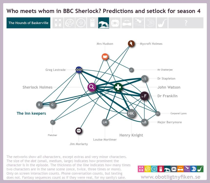 Network-predictions-setlock6