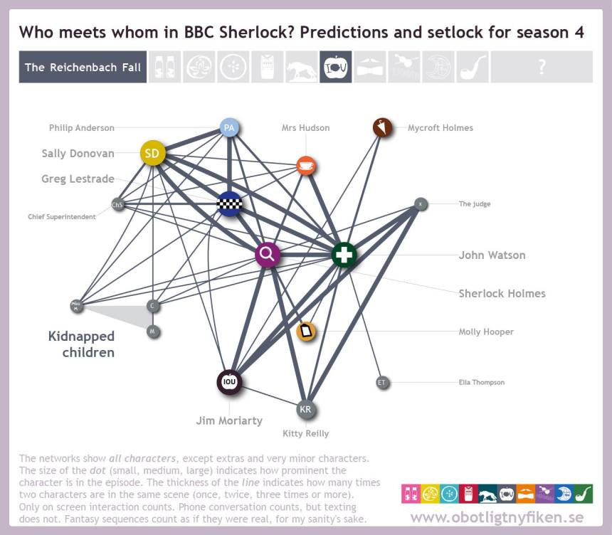 Network-predictions-setlock7