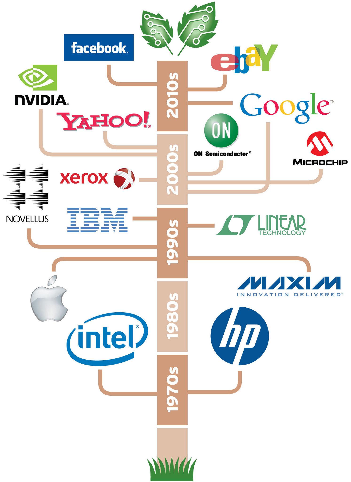 resume for big companies