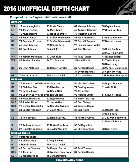 Eagles\u0027 Rowe, Shepherd in jeopardy at CB? A look at the depth chart