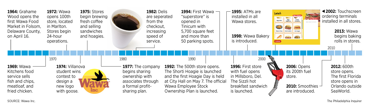 Graphic Milestones in Wawa\u0027s 50 Years in Business - Philly
