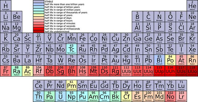 250 best # Taula periòdica images on Pinterest Periodic table - chemistry chart template