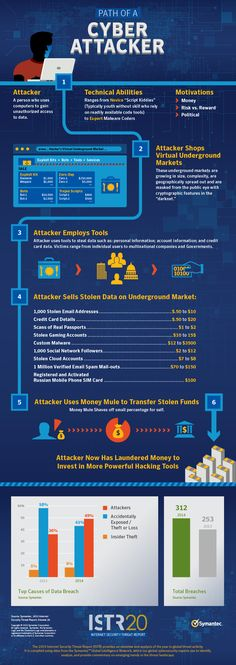 108 best CYBER SECURITY INFOGRAPHICS images on Pinterest - security incident report