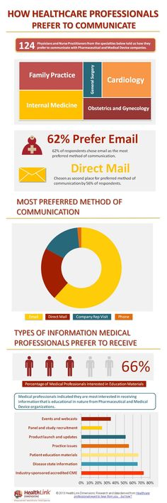 370 best Social Media Marketing Healthcare Social Media - digital marketing resume