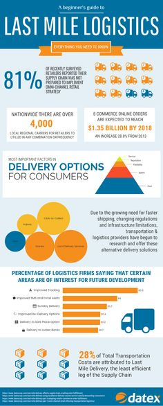 185 Best Supply Chain Software Solutions Images On Pinterest   Logistics  Officer Job Description