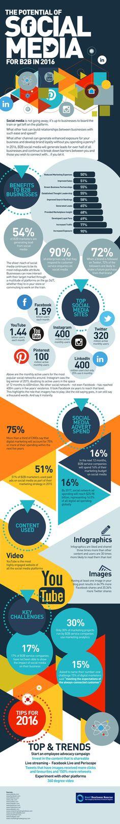 171 best Du réseau, du social, du réseau social images on - digital marketing plan