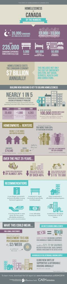 127 best Infographics images on Pinterest Info graphics - housing benefit form