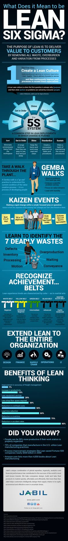 64 best Lean Manufacturing images on Pinterest Lean - example flyer