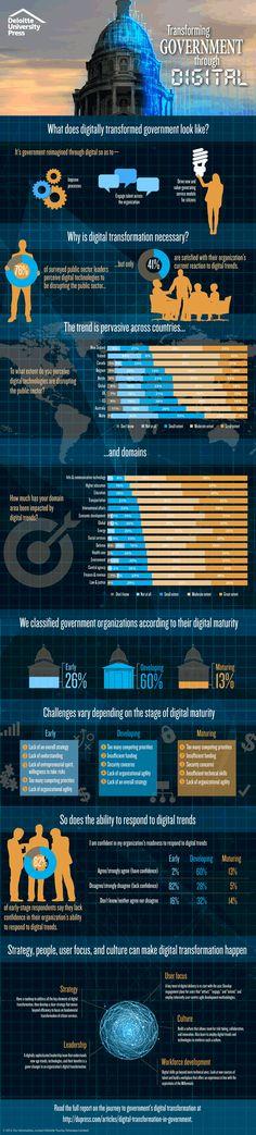 35 best Digital transformation images on Pinterest Website - digital assets management resume