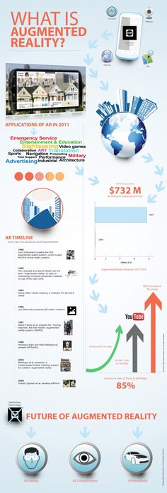575 best AR u003d Augmented Reality images on Pinterest Augmented - surgical tech job description