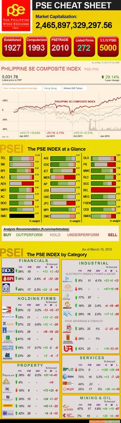 64 best Philippine Stock Exchange (PSE) images on Pinterest - food protection course answers