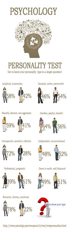 896 best Mbti images on Pinterest Friends, Introvert and Morals - high school resume