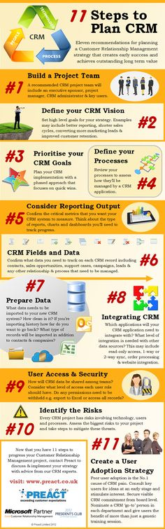 21 best CRM Infographics images on Pinterest Info graphics - contract release form