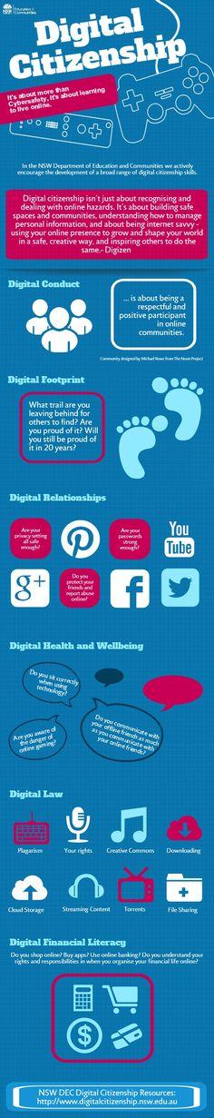 828 best DIGITAL CITIZENSHIP images on Pinterest Digital - digital editor job description