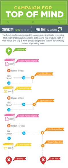 186 best Lead Nurturing and Marketing Automation images on - marketing report