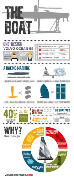 12 best Volvo Ocean Race Infographics Volvo Ocean Race 2014-15 - food protection course exam answers