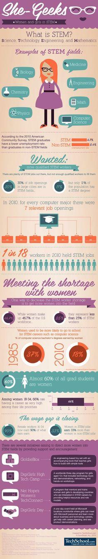 14 best STEM images on Pinterest Stem science, Math stem and Science - resume definition job