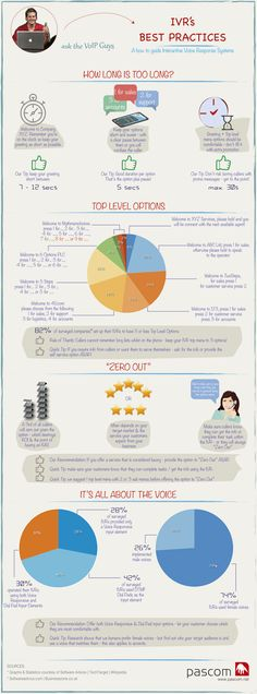 7 best VoIP Infographics images on Pinterest Visual schedules - business service level agreement
