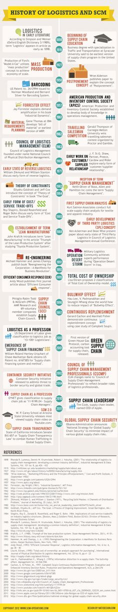 118 best Supply Chain images on Pinterest Supply chain, Supply - managing editor job description