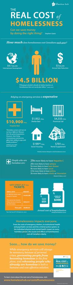16 best Homelessness images on Pinterest Infographic - housing benefit form