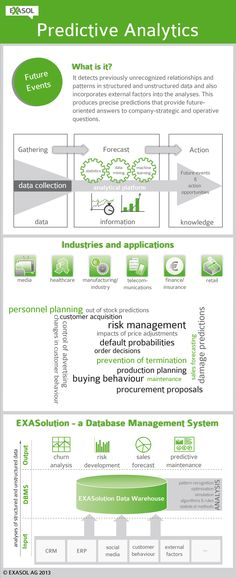 232 best Predictive Analytics images on Pinterest Data science - credit manager resume