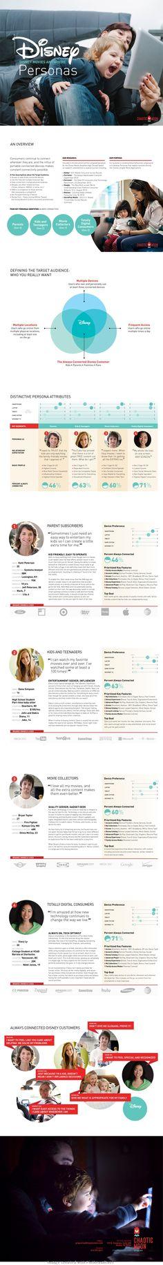 137 best Diagrams \ Visualisation images on Pinterest Customer - bid templates