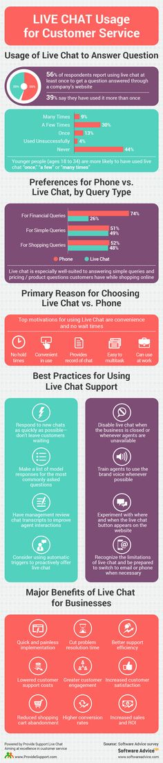 65 best Live Chat Benefits images on Pinterest Customer service - business service level agreement