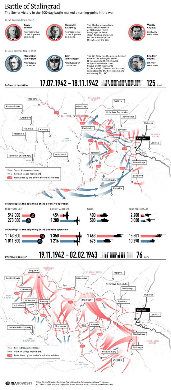 235 best WW2 Battle of Stalingrad images on Pinterest Battle of - construction timeline
