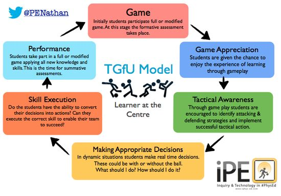 20 best TGFU images on Pinterest Gymnastics, Pe ideas and Game - logic model template