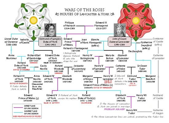 179 best History Royal Family trees images on Pinterest Royal - family reunion letter templates