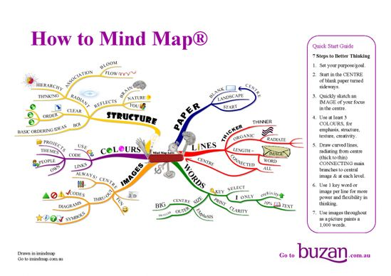 13 best Mind Mapping images on Pinterest Mind maps, Mind map - basic format for resume