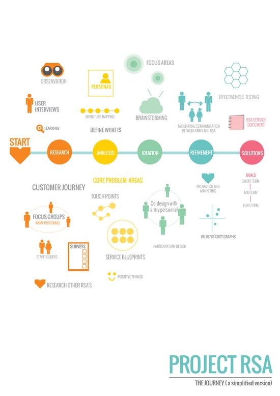 263 best UX \ DESIGN images on Pinterest Service design, Design - relationship diagram