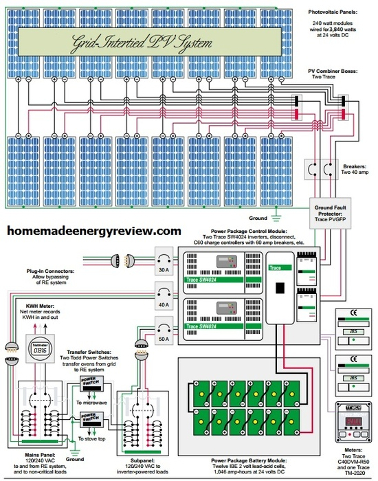 23 best Home Made Energy images on Pinterest Solar energy, Solar - p amp amp l statement sample