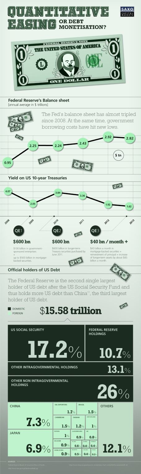 21 best Economics - Quantitative Easing images on Pinterest - investment analysis