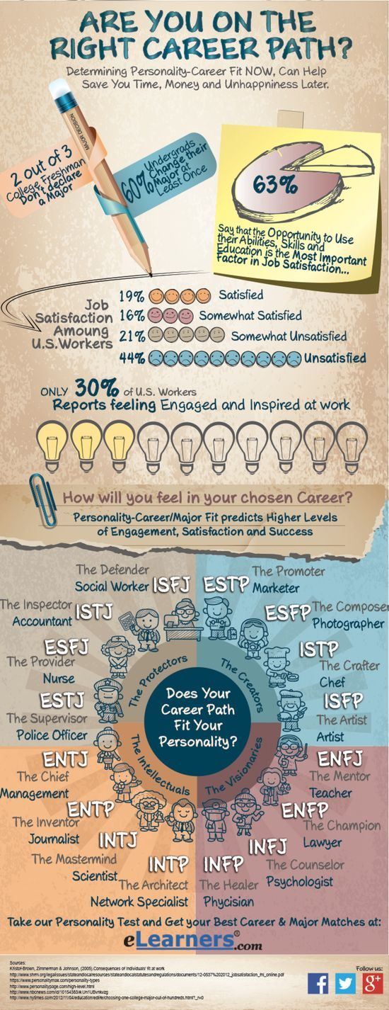 325 best Career Counseling images on Pinterest Back to, Career - read write think resume generator