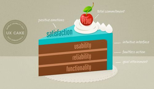 194 best UX images on Pinterest Design process, Service design - user experience architect sample resume